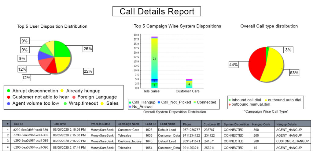Call-Details-Report